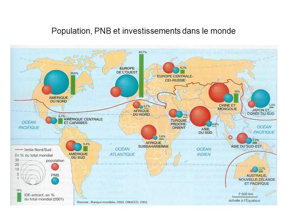 Population, PNB et investissements dans le monde