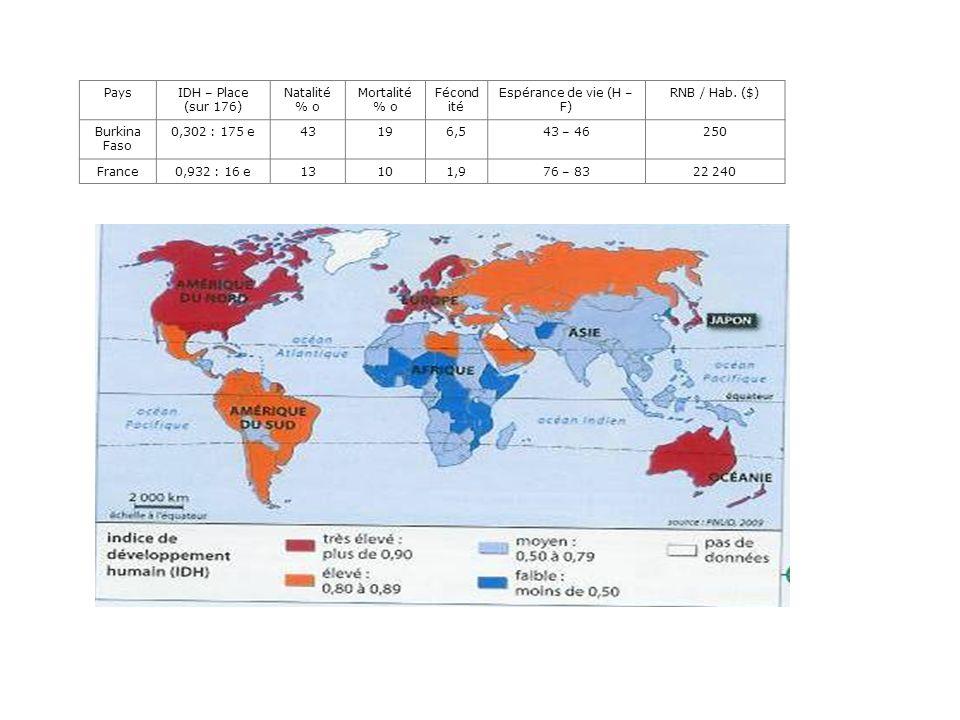 PaysIDH – Place (sur 176) Natalité % o Mortalité % o Fécond ité Espérance de vie (H – F) RNB / Hab. ($) Burkina Faso 0,302 : 175 e43196,543 – 46250 Fr