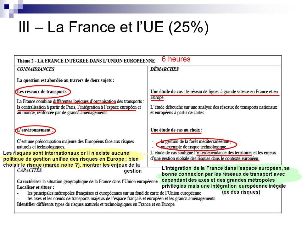 III – La France et lUE (25%) 6 heures Les risques sont internationaux or il nexiste aucune politique de gestion unifiée des risques en Europe ; bien c