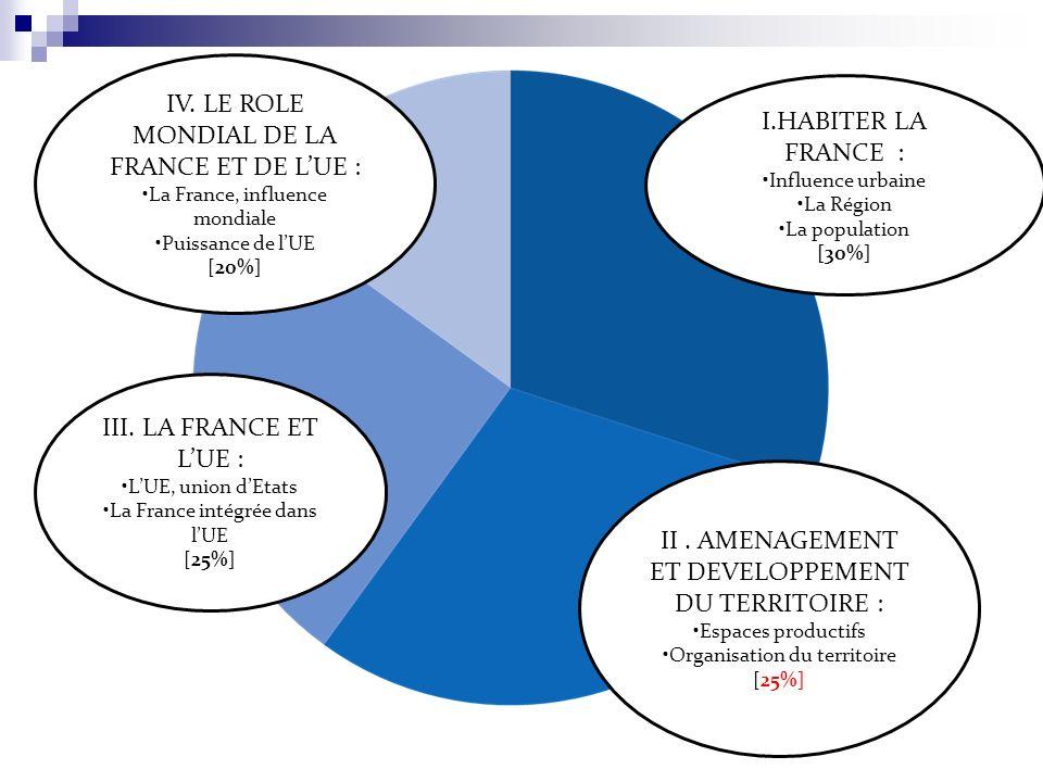 I.HABITER LA FRANCE : Influence urbaine La Région La population [30%] II. AMENAGEMENT ET DEVELOPPEMENT DU TERRITOIRE : Espaces productifs Organisation