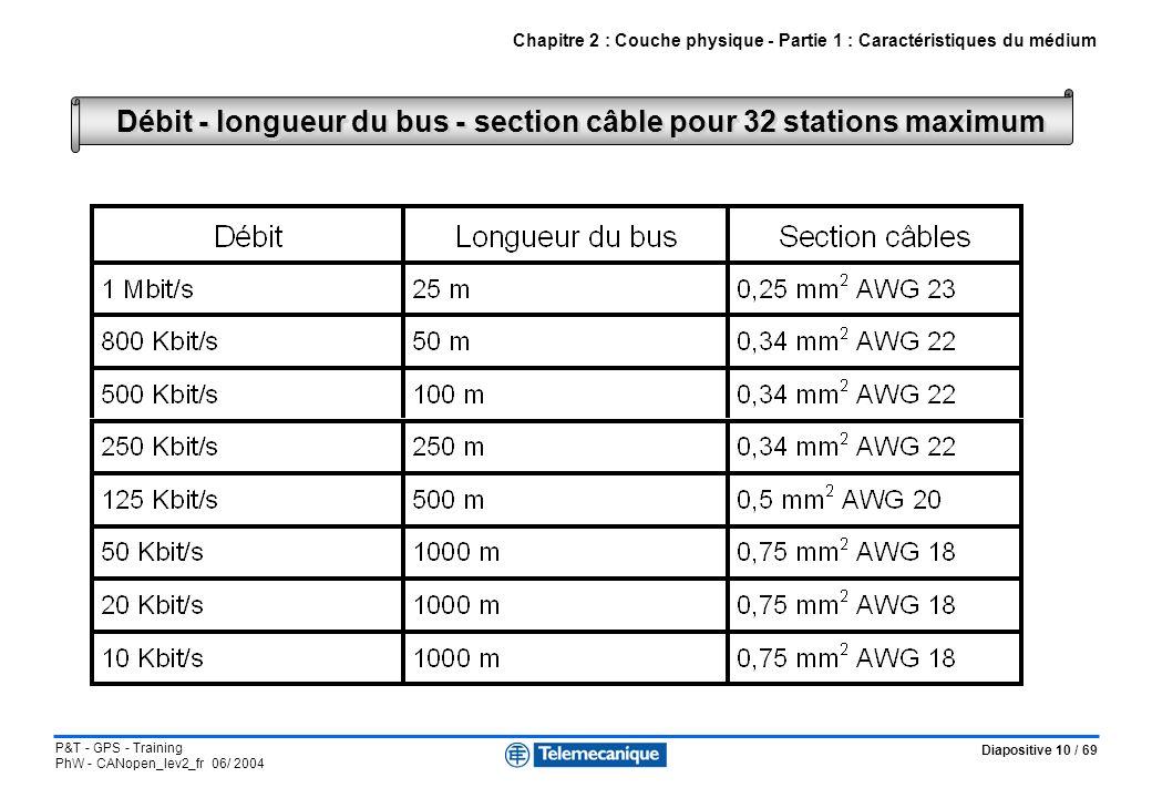 Diapositive 10 / 69 P&T - GPS - Training PhW - CANopen_lev2_fr 06/ 2004 Débit - longueur du bus - section câble pour 32 stations maximum Chapitre 2 :