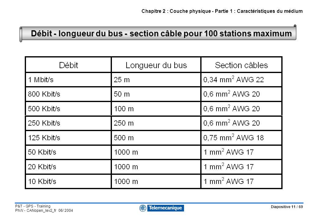 Diapositive 11 / 69 P&T - GPS - Training PhW - CANopen_lev2_fr 06/ 2004 Débit - longueur du bus - section câble pour 100 stations maximum Chapitre 2 :