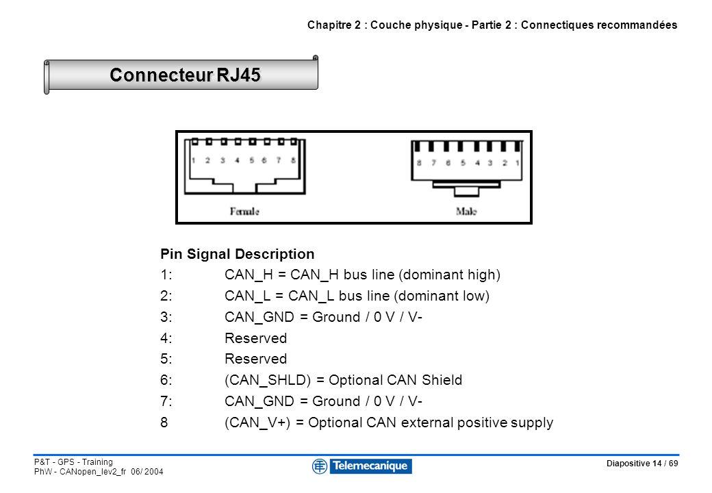 Diapositive 14 / 69 P&T - GPS - Training PhW - CANopen_lev2_fr 06/ 2004 Connecteur RJ45 Chapitre 2 : Couche physique - Partie 2 : Connectiques recomma
