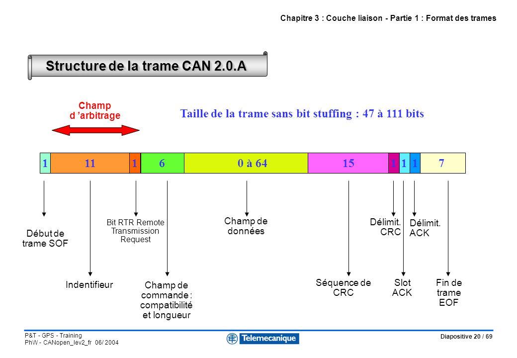 Diapositive 20 / 69 P&T - GPS - Training PhW - CANopen_lev2_fr 06/ 2004 Chapitre 3 : Couche liaison - Partie 1 : Format des trames Séquence de CRC Déb