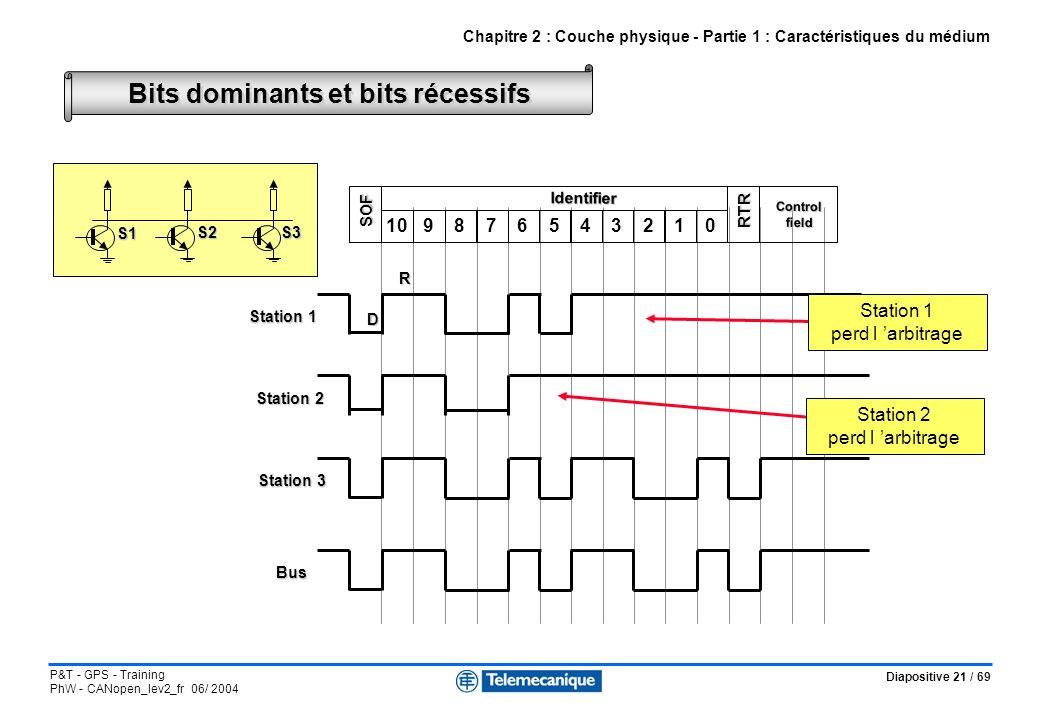 Diapositive 21 / 69 P&T - GPS - Training PhW - CANopen_lev2_fr 06/ 2004 Bits dominants et bits récessifs Chapitre 2 : Couche physique - Partie 1 : Car