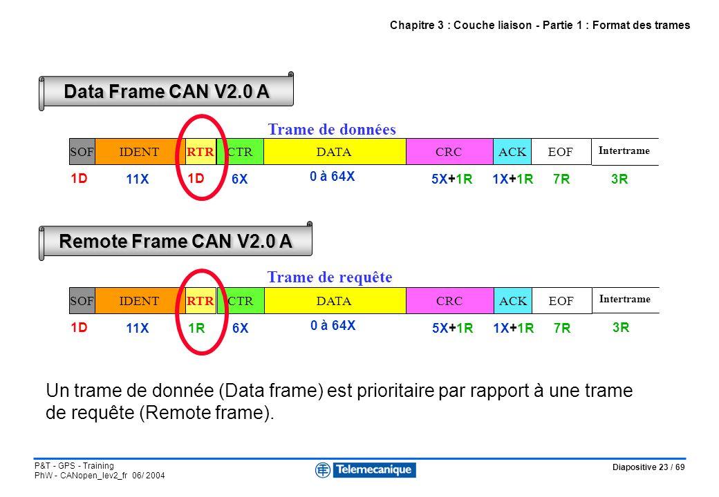 Diapositive 23 / 69 P&T - GPS - Training PhW - CANopen_lev2_fr 06/ 2004 Chapitre 3 : Couche liaison - Partie 1 : Format des trames SOFIDENTRTRCTRDATAC