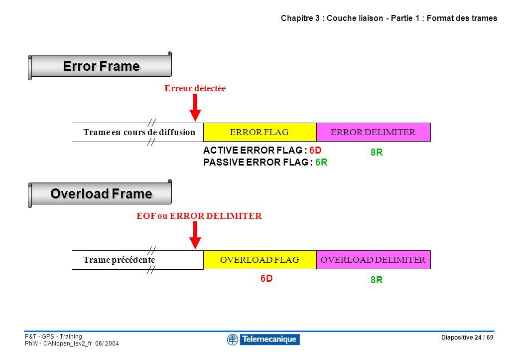Diapositive 24 / 69 P&T - GPS - Training PhW - CANopen_lev2_fr 06/ 2004 Chapitre 3 : Couche liaison - Partie 1 : Format des trames ERROR FLAGERROR DEL