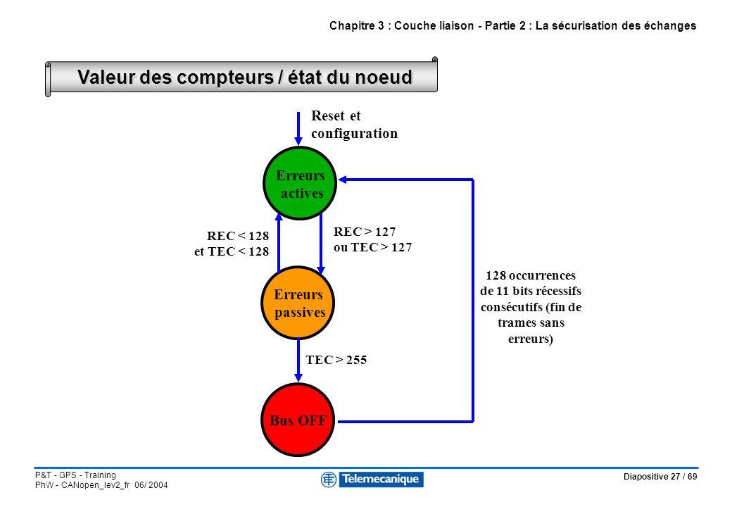 Diapositive 27 / 69 P&T - GPS - Training PhW - CANopen_lev2_fr 06/ 2004 Valeur des compteurs / état du noeud Chapitre 3 : Couche liaison - Partie 2 :