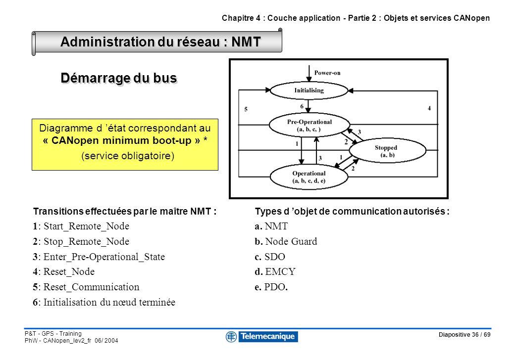 Diapositive 36 / 69 P&T - GPS - Training PhW - CANopen_lev2_fr 06/ 2004 Transitions effectuées par le maître NMT : Types d objet de communication auto