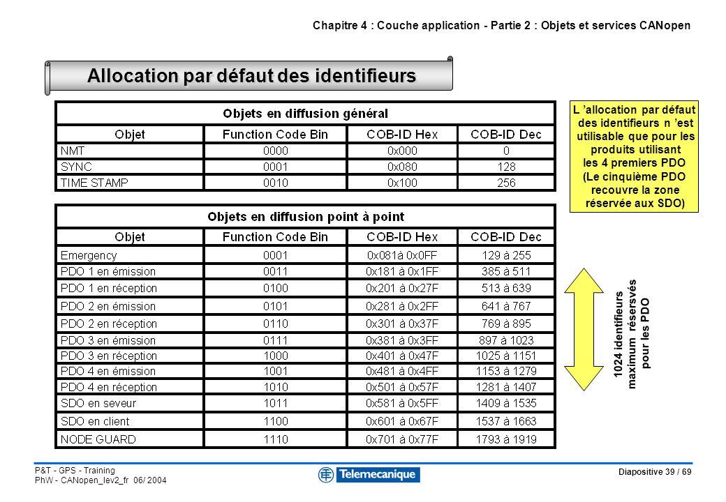 Diapositive 39 / 69 P&T - GPS - Training PhW - CANopen_lev2_fr 06/ 2004 Chapitre 4 : Couche application - Partie 2 : Objets et services CANopen Alloca