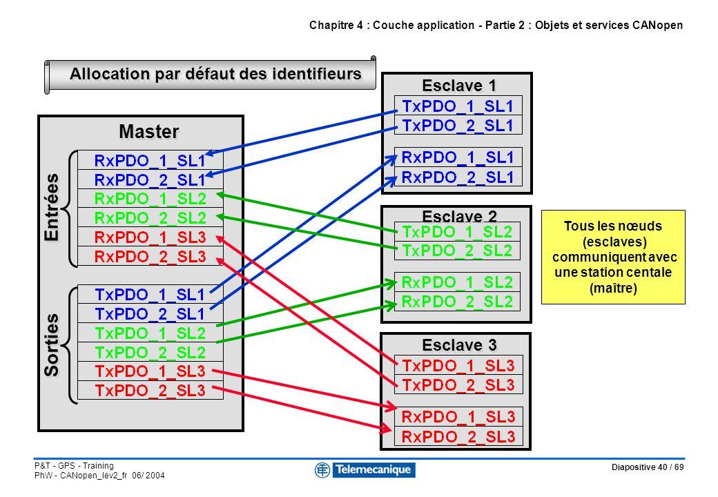 Diapositive 40 / 69 P&T - GPS - Training PhW - CANopen_lev2_fr 06/ 2004 Chapitre 4 : Couche application - Partie 2 : Objets et services CANopen Master