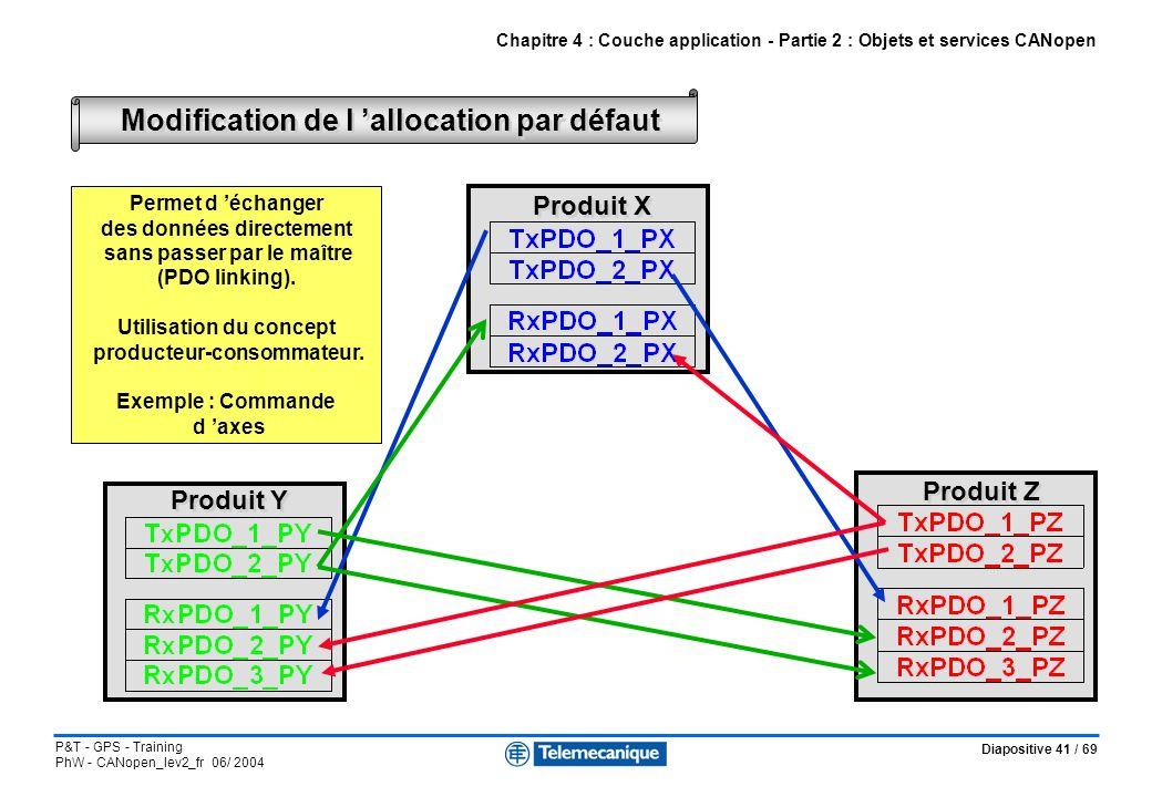 Diapositive 41 / 69 P&T - GPS - Training PhW - CANopen_lev2_fr 06/ 2004 Chapitre 4 : Couche application - Partie 2 : Objets et services CANopen Modifi