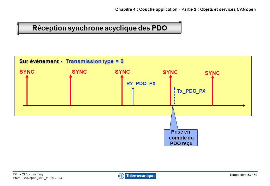 Diapositive 53 / 69 P&T - GPS - Training PhW - CANopen_lev2_fr 06/ 2004 Réception synchrone acyclique des PDO Chapitre 4 : Couche application - Partie