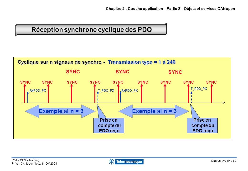 Diapositive 54 / 69 P&T - GPS - Training PhW - CANopen_lev2_fr 06/ 2004 Réception synchrone cyclique des PDO Chapitre 4 : Couche application - Partie