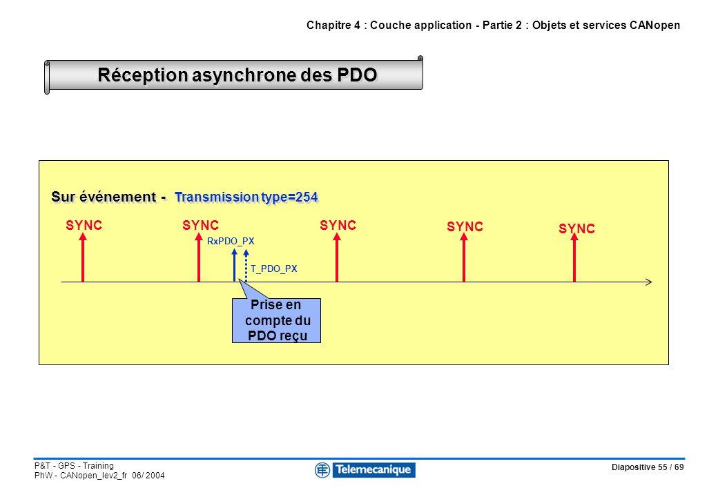Diapositive 55 / 69 P&T - GPS - Training PhW - CANopen_lev2_fr 06/ 2004 Réception asynchrone des PDO Chapitre 4 : Couche application - Partie 2 : Obje