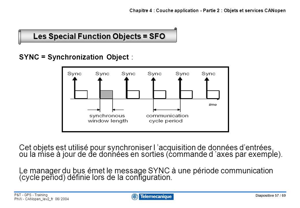 Diapositive 57 / 69 P&T - GPS - Training PhW - CANopen_lev2_fr 06/ 2004 SYNC = Synchronization Object : Cet objets est utilisé pour synchroniser l acq