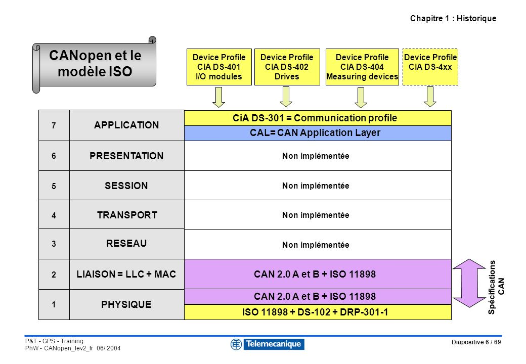 Diapositive 27 / 69 P&T - GPS - Training PhW - CANopen_lev2_fr 06/ 2004 Valeur des compteurs / état du noeud Chapitre 3 : Couche liaison - Partie 2 : La sécurisation des échanges Erreurs actives Erreurs passives Bus OFF Reset et configuration REC > 127 ou TEC > 127 REC < 128 et TEC < 128 TEC > 255 128 occurrences de 11 bits récessifs consécutifs (fin de trames sans erreurs)
