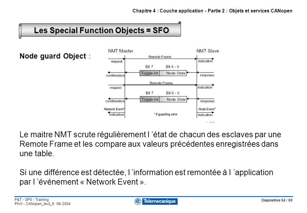 Diapositive 62 / 69 P&T - GPS - Training PhW - CANopen_lev2_fr 06/ 2004 Node guard Object : Le maitre NMT scrute régulièrement l état de chacun des es