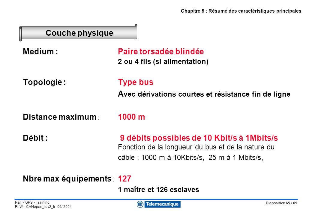 Diapositive 65 / 69 P&T - GPS - Training PhW - CANopen_lev2_fr 06/ 2004 Medium :Paire torsadée blindée 2 ou 4 fils (si alimentation) Topologie : Type