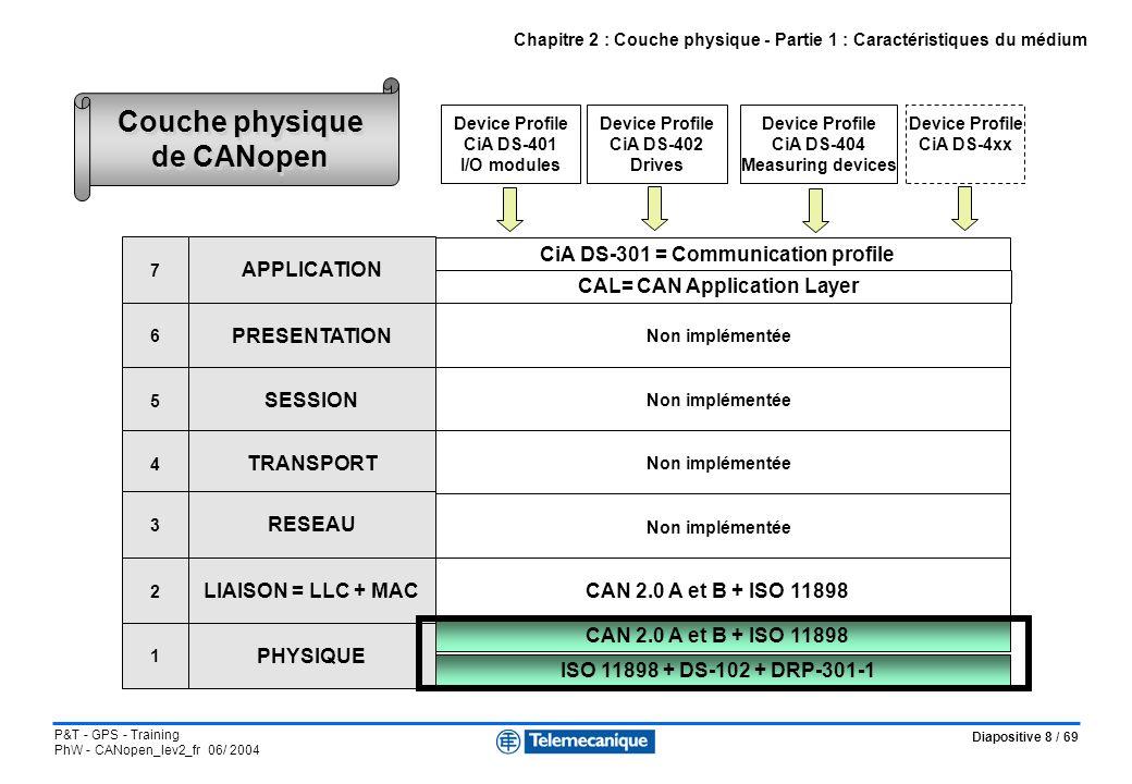 Diapositive 29 / 69 P&T - GPS - Training PhW - CANopen_lev2_fr 06/ 2004 CiA DS-301 = Communication profile Non implémentée CAN 2.0 A et B + ISO 11898 CAN 2.0 A et B = ISO 11898-1 et 2 ISO 11898 + DS-102 Device Profile CiA DS-401 I/O modules Device Profile CiA DS-402 Drives Device Profile CiA DS-404 Measuring devices Device Profile CiA DS-4xx CAL= CAN Application Layer APPLICATION PRESENTATION SESSION TRANSPORT RESEAU LIAISON = LLC + MAC PHYSIQUE 7 6 5 4 3 2 1 Chapitre 4 : Couche application - Partie 1 : Concepts de base de CANopen CANopen s appuie sur CAL