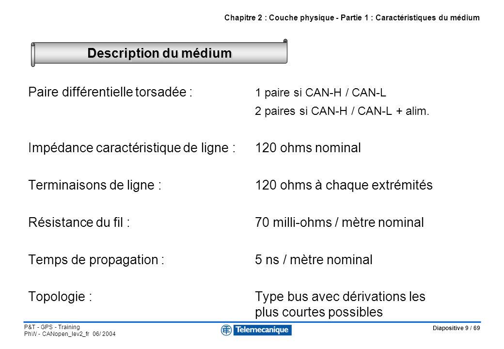Diapositive 10 / 69 P&T - GPS - Training PhW - CANopen_lev2_fr 06/ 2004 Débit - longueur du bus - section câble pour 32 stations maximum Chapitre 2 : Couche physique - Partie 1 : Caractéristiques du médium