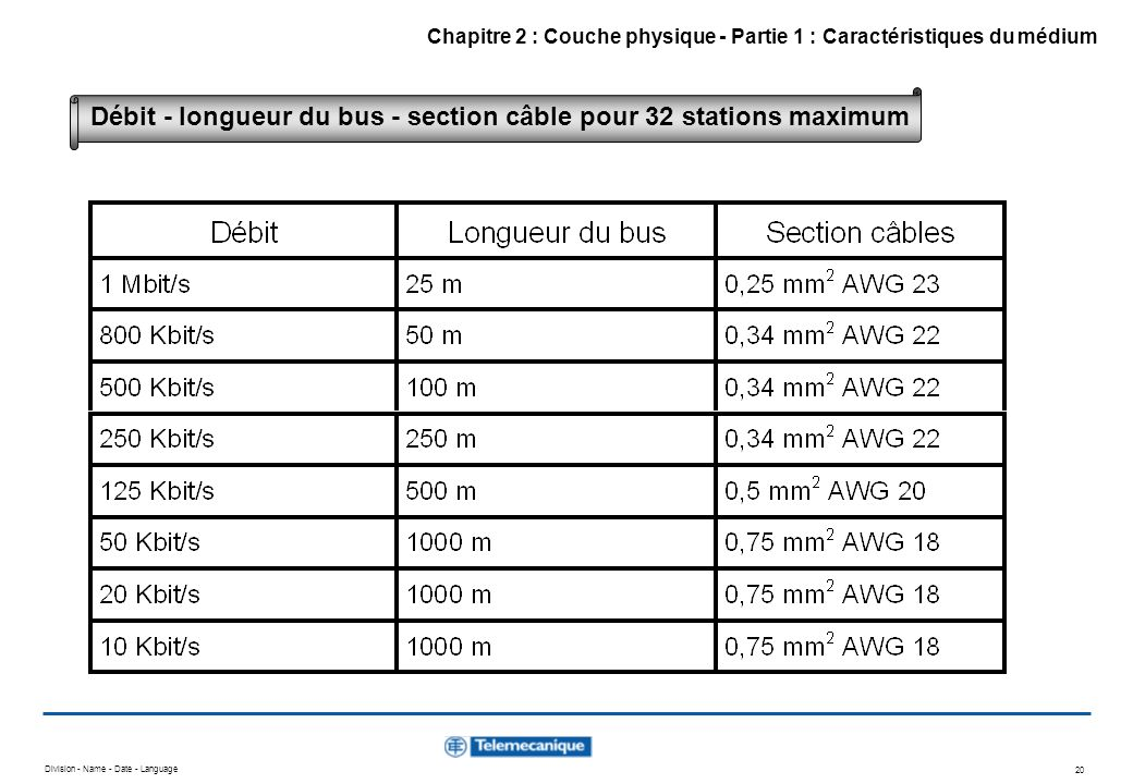 Division - Name - Date - Language 20 Chapitre 2 : Couche physique - Partie 1 : Caractéristiques du médium Débit - longueur du bus - section câble pour