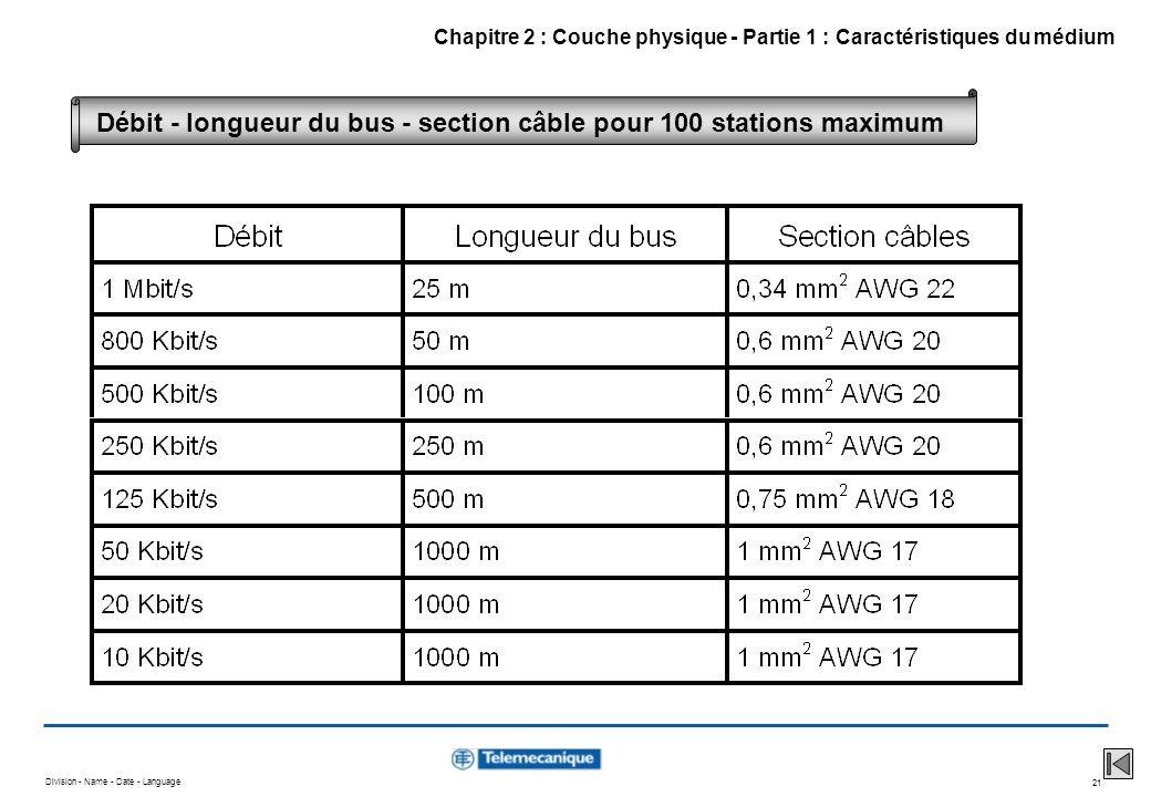 Division - Name - Date - Language 21 Chapitre 2 : Couche physique - Partie 1 : Caractéristiques du médium Débit - longueur du bus - section câble pour