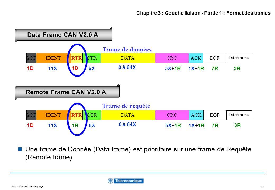 Division - Name - Date - Language 32 SOFIDENTRTRCTRDATACRC ACKEOF 1D 0 à 64X 1X+1R5X+1R6X11X 1D 7R SOFIDENTRTRCTRDATACRC ACKEOF 1D 0 à 64X 1X+1R5X+1R6