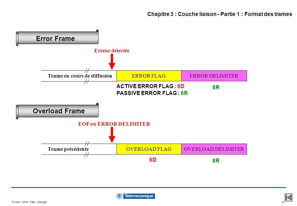 Division - Name - Date - Language 33 ERROR FLAGERROR DELIMITER ACTIVE ERROR FLAG : 6D 8R Trame en cours de diffusion Erreur détectée PASSIVE ERROR FLA