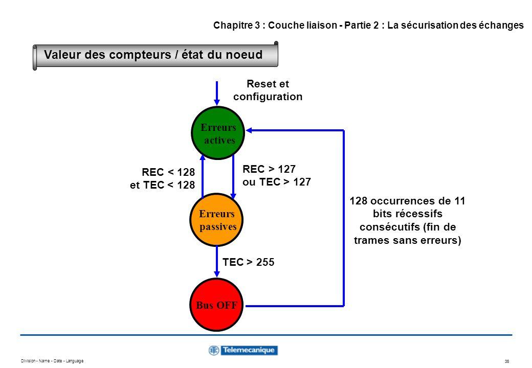 Division - Name - Date - Language 36 Erreurs actives Erreurs passives Bus OFF Reset et configuration REC > 127 ou TEC > 127 REC < 128 et TEC < 128 TEC