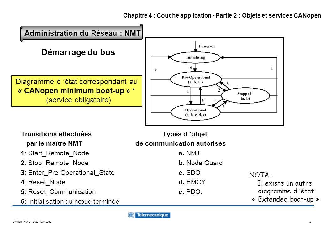Division - Name - Date - Language 49 Transitions effectuées Types d objet par le maître NMT de communication autorisés 1: Start_Remote_Nodea. NMT 2: S