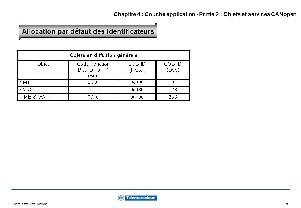 Division - Name - Date - Language 52 Allocation par défaut des Identificateurs Chapitre 4 : Couche application - Partie 2 : Objets et services CANopen