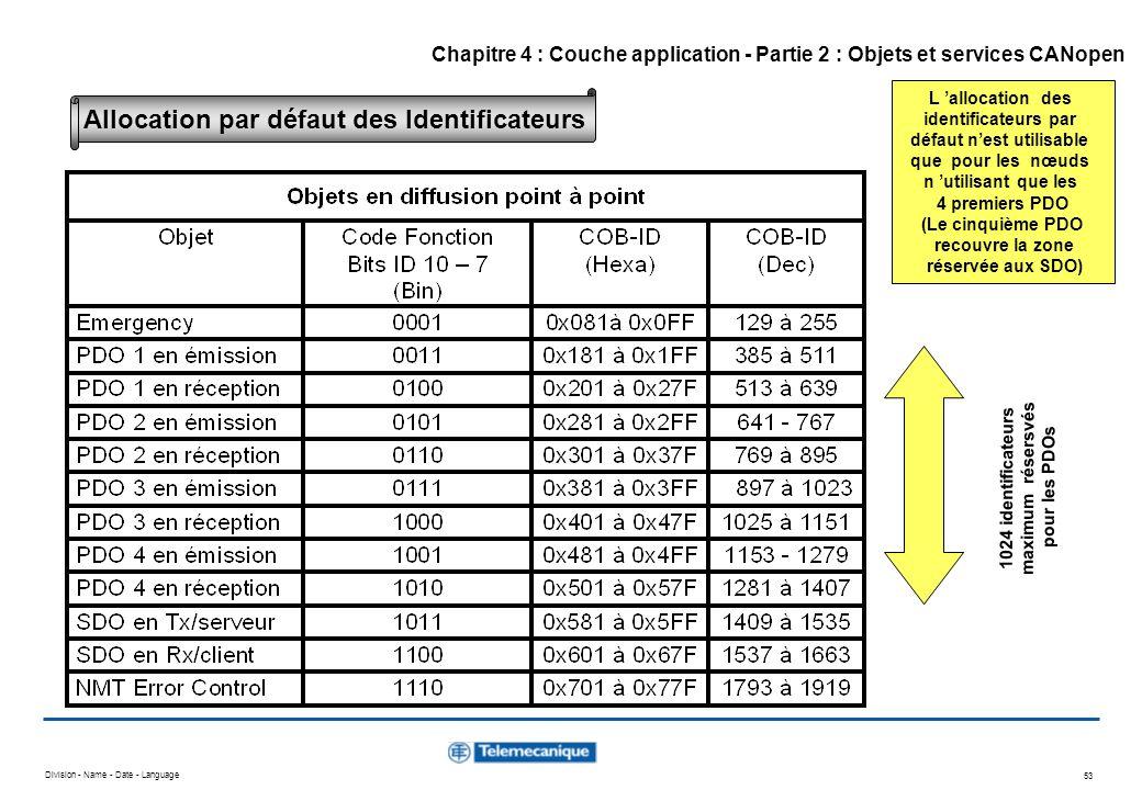 Division - Name - Date - Language 53 L allocation des identificateurs par défaut nest utilisable que pour les nœuds n utilisant que les 4 premiers PDO