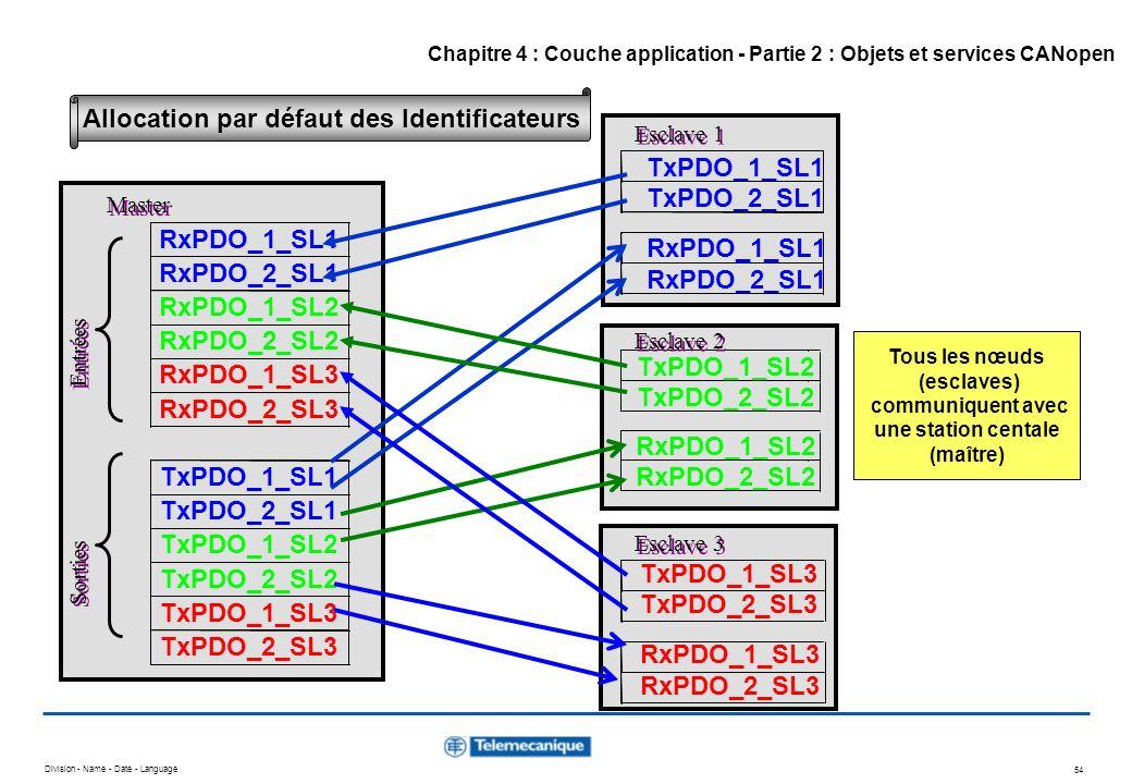 Division - Name - Date - Language 54 TxPDO_1_SL1 TxPDO_2_SL1 RxPDO_1_SL1 RxPDO_2_SL1 TxPDO_1_SL2 TxPDO_2_SL2 RxPDO_1_SL2 RxPDO_2_SL2 TxPDO_1_SL3 TxPDO