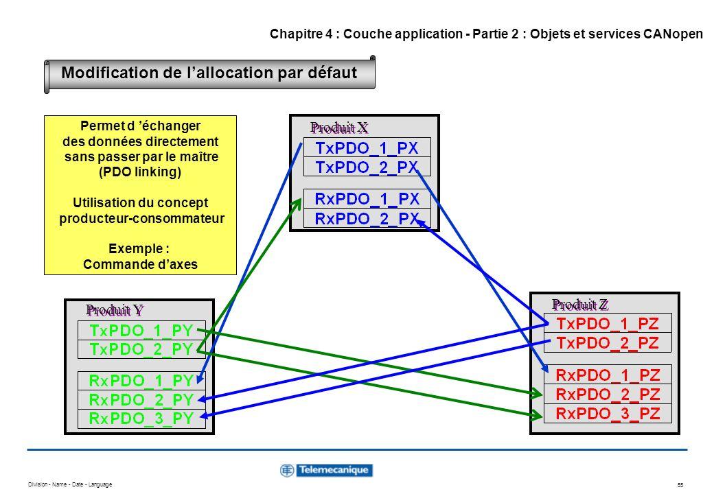 Division - Name - Date - Language 55 Produit X Produit Y Produit Z Permet d échanger des données directement sans passer par le maître (PDO linking) U