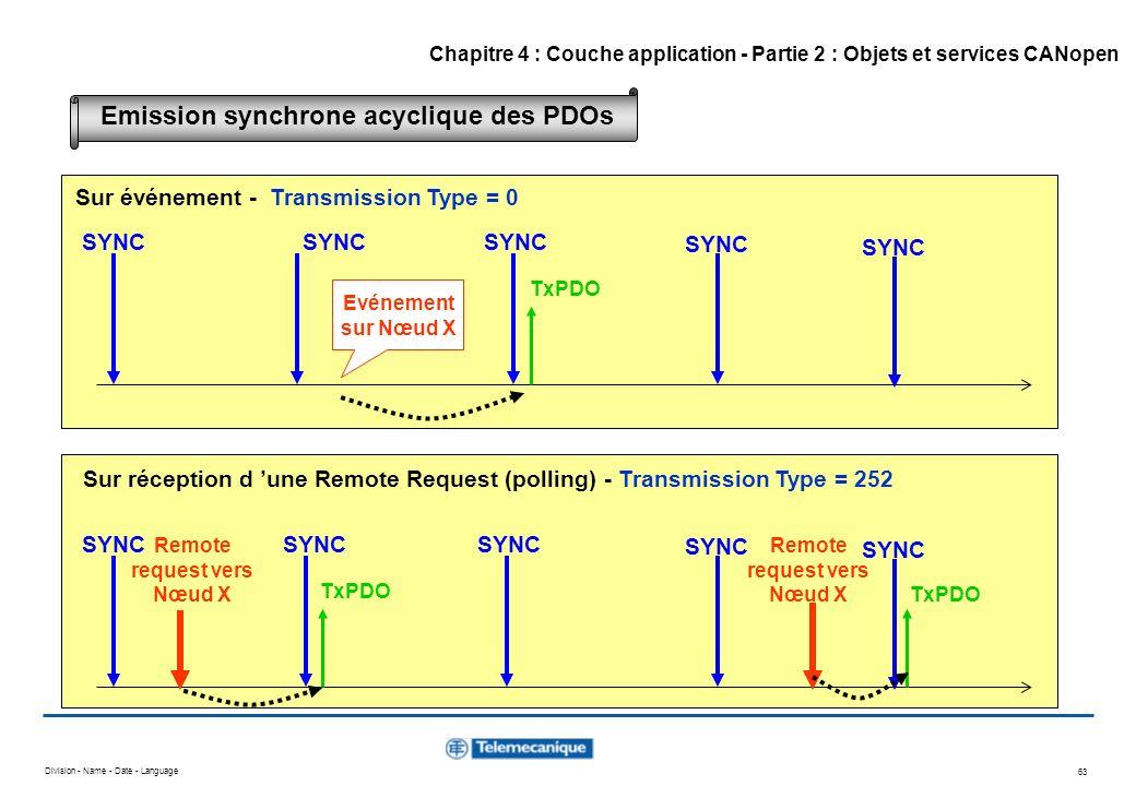 Division - Name - Date - Language 63 Evénement sur Nœud X SYNC TxPDO SYNC TxPDO Remote request vers Nœud X SYNC TxPDO Remote request vers Nœud X Sur é