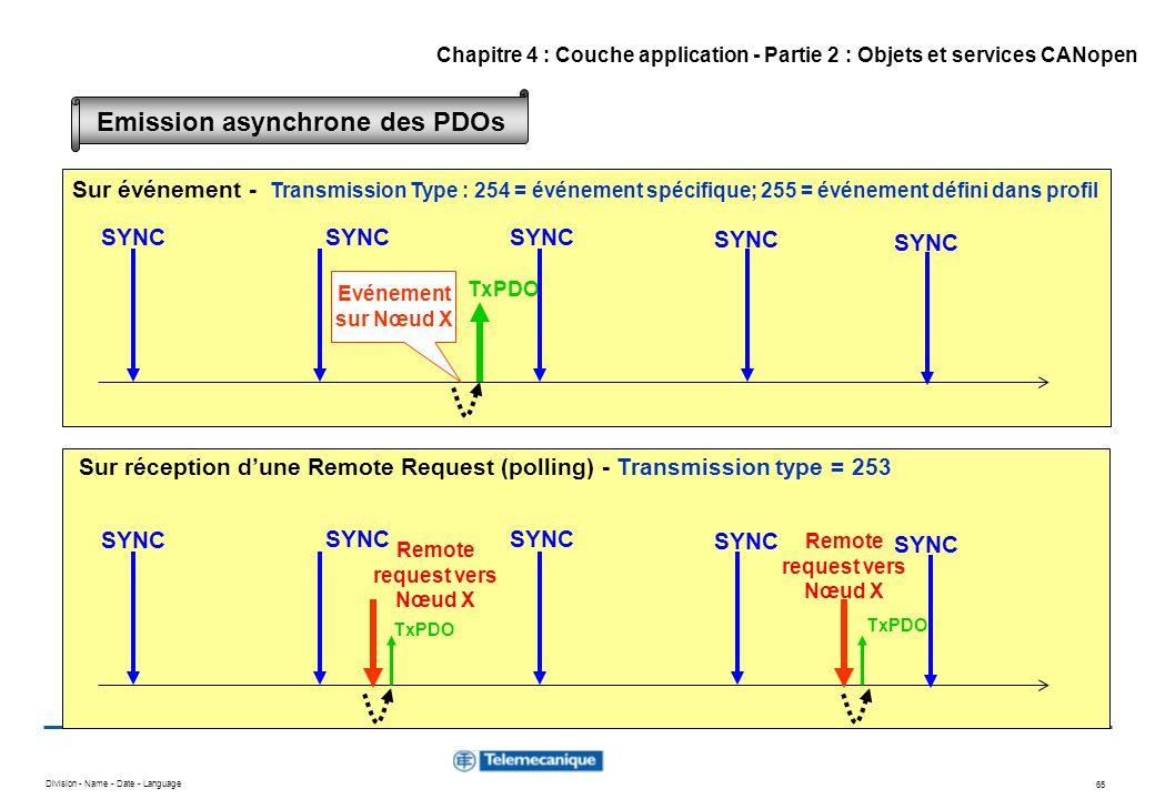 Division - Name - Date - Language 65 Evénement sur Nœud X TxPDO SYNC Remote request vers Nœud X Remote request vers Nœud X Sur événement - Transmissio