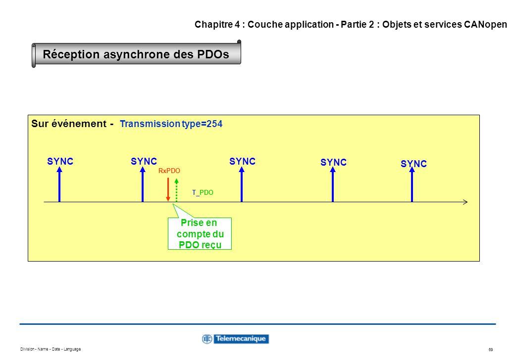 Division - Name - Date - Language 69 SYNC RxPDO Prise en compte du PDO reçu T_PDO Sur événement - Transmission type=254 Réception asynchrone des PDOs