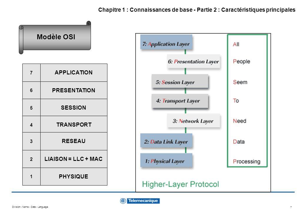 Division - Name - Date - Language 8 Device Profile CiA DS-401 I/O modules Device Profile CiA DS-402 Drives Device Profile CiA DS-404 Measuring devices Device Profile CiA DS-4xx CiA DS-301 = Communication profile Non implémentée CAN 2.0 A et B + ISO 11898 ISO 11898 + DS-102 + DRP-301-1 CAL= CAN Application Layer APPLICATION PRESENTATION SESSION TRANSPORT RESEAU LIAISON = LLC + MAC PHYSIQUE 7 6 5 4 3 2 1 Spécifications CAN Chapitre 1 : Connaissances de base - Partie 2 : Caractéristiques principales CANopen et le modèle OSI