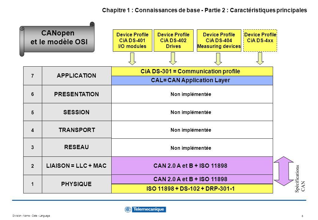 Division - Name - Date - Language 39 CiA DS-301 = Communication profile Non implémentée CAN 2.0 A et B + ISO 11898 CAN 2.0 A et B = ISO 11898-1 et 2 ISO 11898 + DS-102 Device Profile CiA DS-401 I/O modules Device Profile CiA DS-402 Drives Device Profile CiA DS-404 Measuring devices Device Profile CiA DS-4xx CAL= CAN Application Layer APPLICATION PRESENTATION SESSION TRANSPORT RESEAU LIAISON = LLC + MAC PHYSIQUE 7 6 5 4 3 2 1 CANopen sappuie sur CAL Chapitre 4 : Couche application - Partie 1 : Concepts de base de CANopen