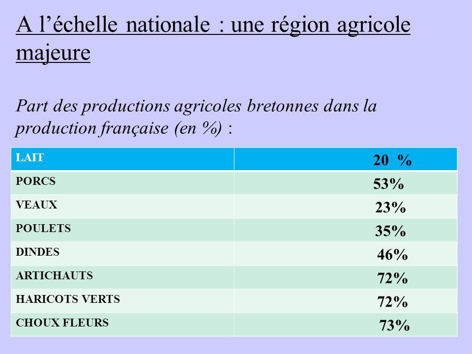 A léchelle nationale : une région agricole majeure Part des productions agricoles bretonnes dans la production française (en %) : LAIT 20 % PORCS 53%