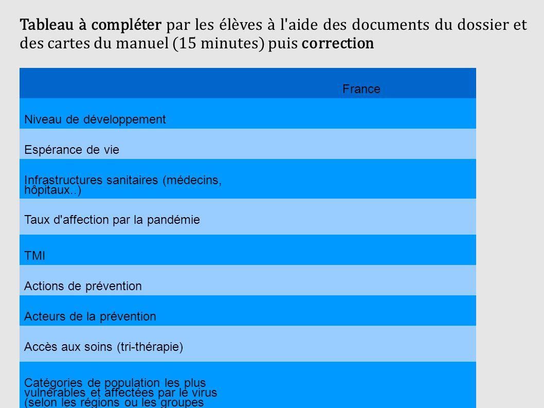 Tableau à compléter par les élèves à l'aide des documents du dossier et des cartes du manuel (15 minutes) puis correction France Niveau de développeme