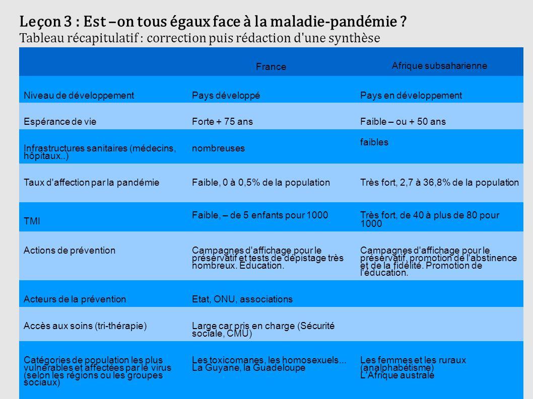 Leçon 3 : Est –on tous égaux face à la maladie-pandémie ? Tableau récapitulatif : correction puis rédaction d'une synthèse France Afrique subsaharienn