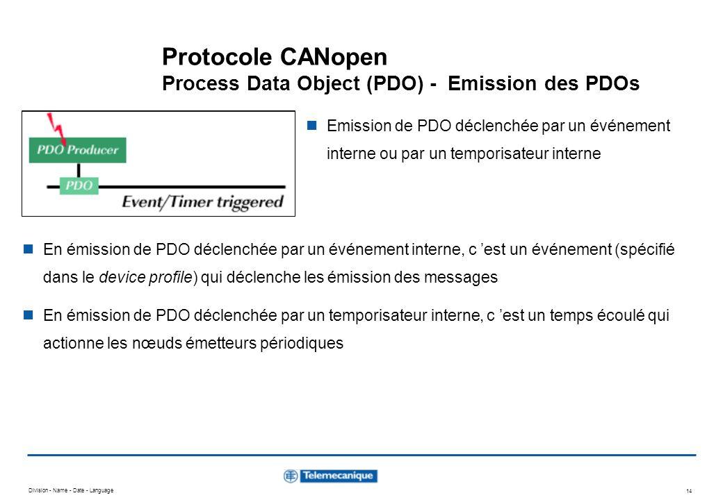 Division - Name - Date - Language 14 Protocole CANopen Process Data Object (PDO) - Emission des PDOs Emission de PDO déclenchée par un événement inter
