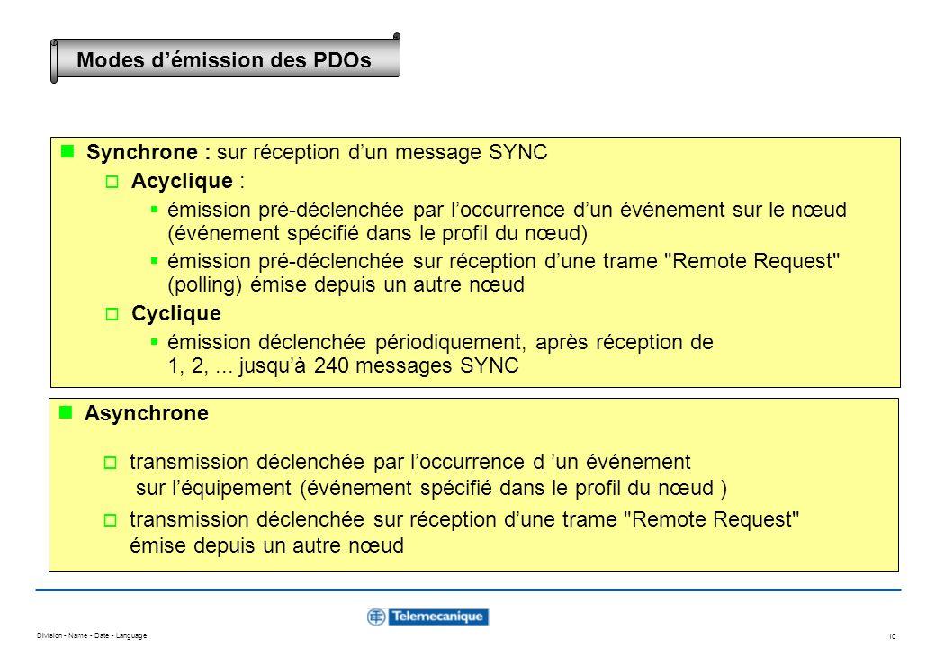 Division - Name - Date - Language 10 Synchrone : sur réception dun message SYNC Acyclique : émission pré-déclenchée par loccurrence dun événement sur
