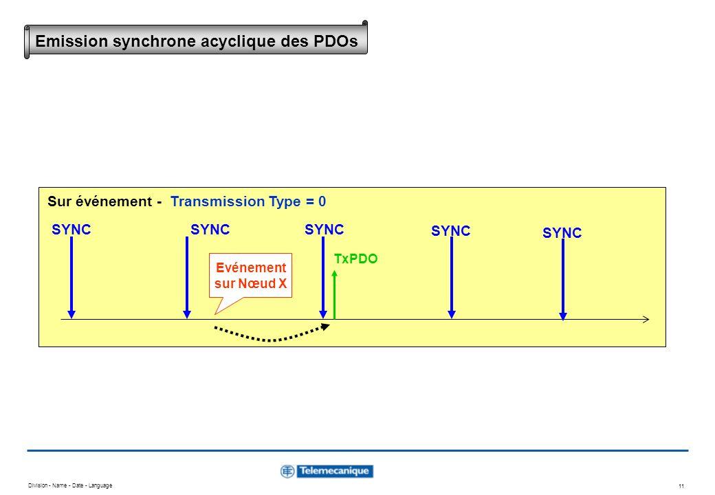 Division - Name - Date - Language 11 Evénement sur Nœud X SYNC TxPDO SYNC Sur événement - Transmission Type = 0 Emission synchrone acyclique des PDOs