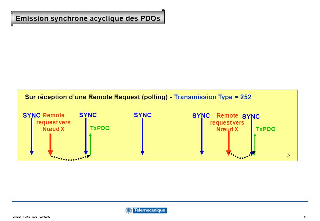 Division - Name - Date - Language 13 SYNC TxPDO Remote request vers Nœud X SYNC TxPDO Remote request vers Nœud X Sur réception dune Remote Request (po