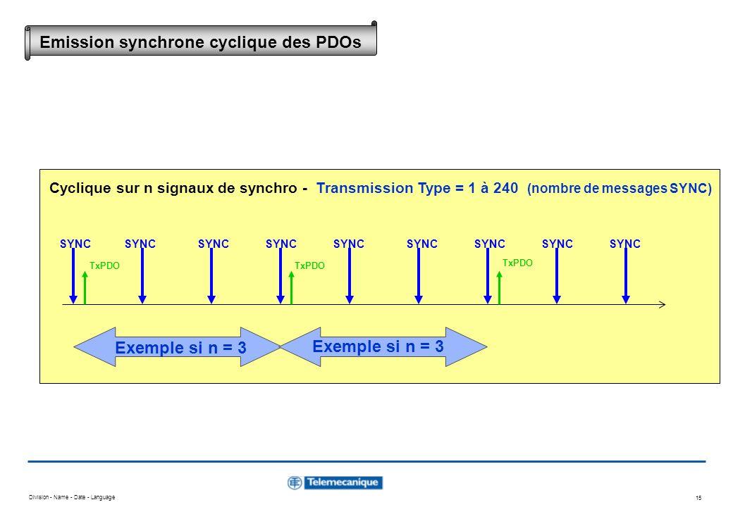 Division - Name - Date - Language 15 SYNC TxPDO SYNC TxPDO Exemple si n = 3 Cyclique sur n signaux de synchro - Transmission Type = 1 à 240 (nombre de