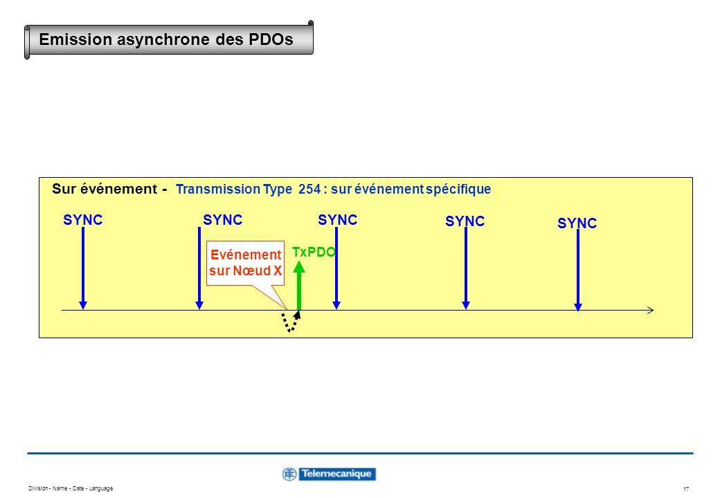Division - Name - Date - Language 17 Evénement sur Nœud X TxPDO SYNC Sur événement - Transmission Type 254 : sur événement spécifique Emission asynchr