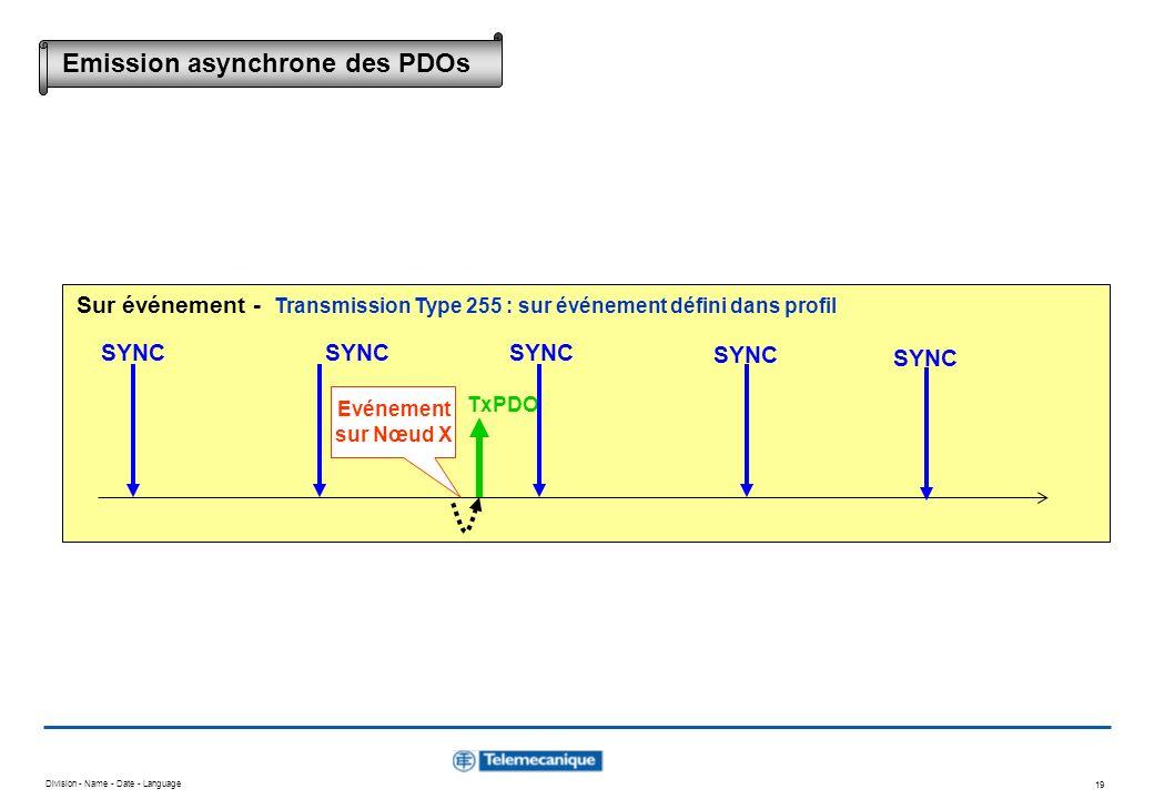 Division - Name - Date - Language 19 Evénement sur Nœud X TxPDO SYNC Sur événement - Transmission Type 255 : sur événement défini dans profil Emission